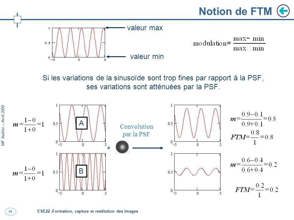 49 MF Audier – Avril 2009 Notion de FTM Si les variations de la sinusoïde sont trop fines par rapport à la PSF, ses variations sont atténuées par la PSF.