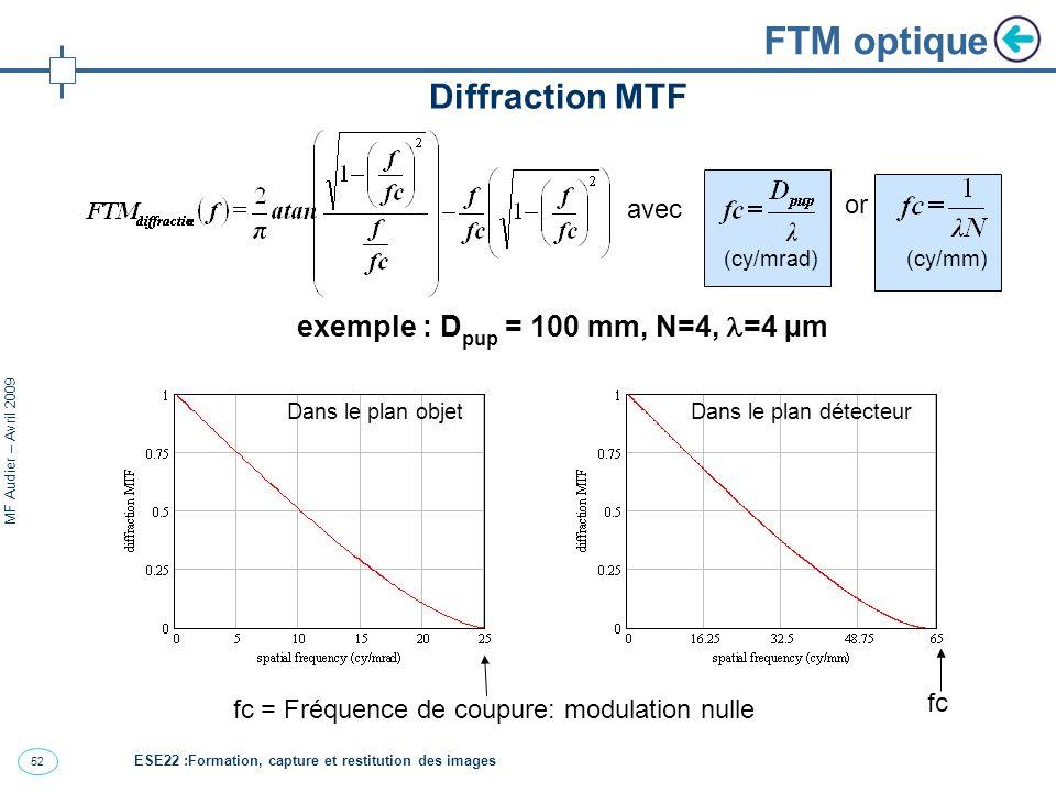 52 MF Audier – Avril 2009 FTM optique Diffraction MTF exemple : D pup = 100 mm, N=4, =4 µm Dans le plan objetDans le plan détecteur avec or (cy/mrad)(cy/mm) fc = Fréquence de coupure: modulation nulle fc ESE22 :Formation, capture et restitution des images
