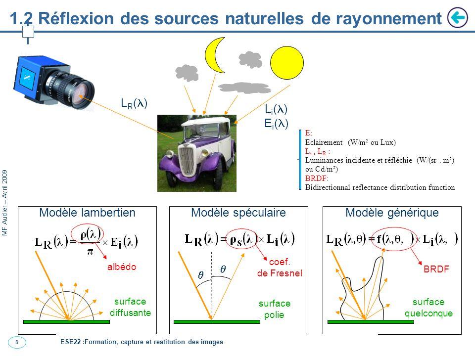 8 MF Audier – Avril 2009 1.2 Réflexion des sources naturelles de rayonnement Modèle lambertienModèle spéculaireModèle générique surface polie surface quelconque surface diffusante albédo coef.