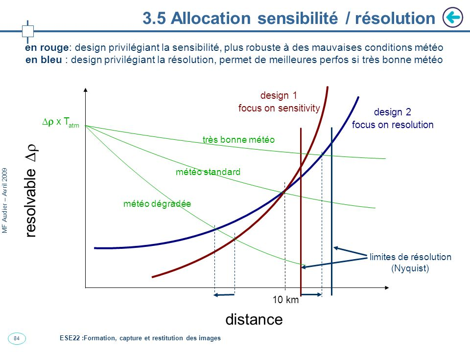 84 MF Audier – Avril 2009 3.5 Allocation sensibilité / résolution distance resolvable x T atm 10 km design 2 focus on resolution design 1 focus on sen