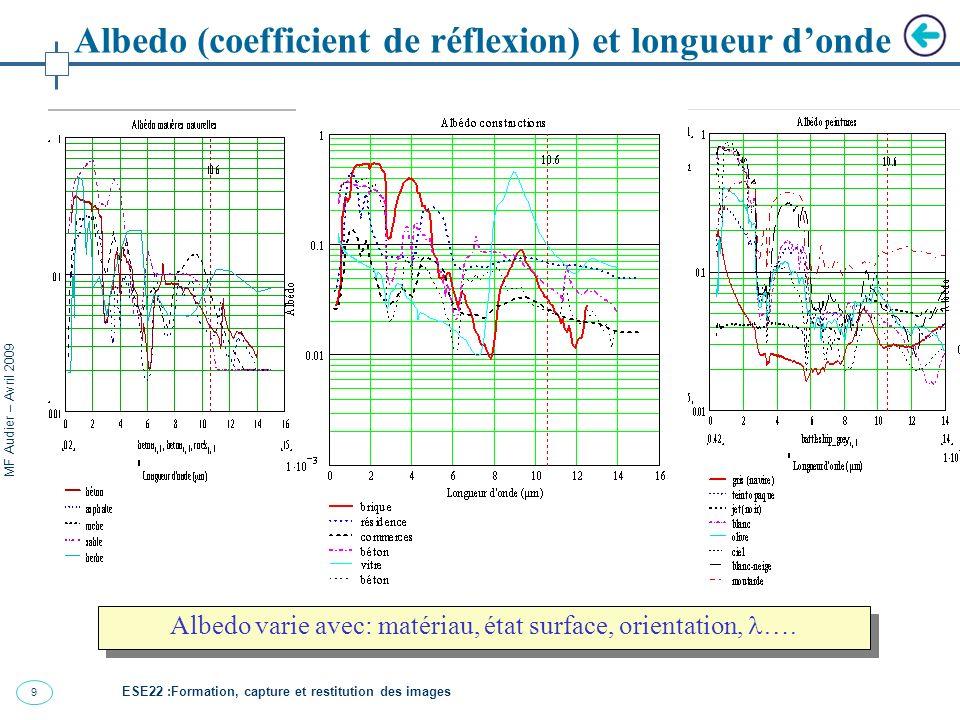 9 MF Audier – Avril 2009 Albedo (coefficient de réflexion) et longueur donde Albedo varie avec: matériau, état surface, orientation, ….