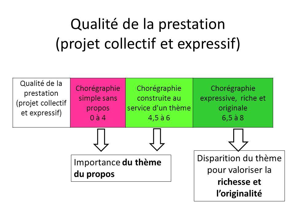 Qualité de la prestation (projet collectif et expressif) Qualité de la prestation (projet collectif et expressif) Chorégraphie simple sans propos 0 à