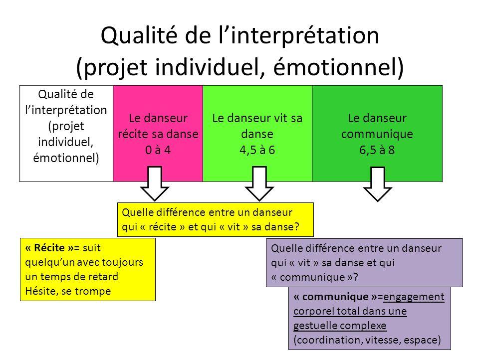 Qualité de linterprétation (projet individuel, émotionnel) Qualité de linterprétation (projet individuel, émotionnel) Le danseur récite sa danse 0 à 4
