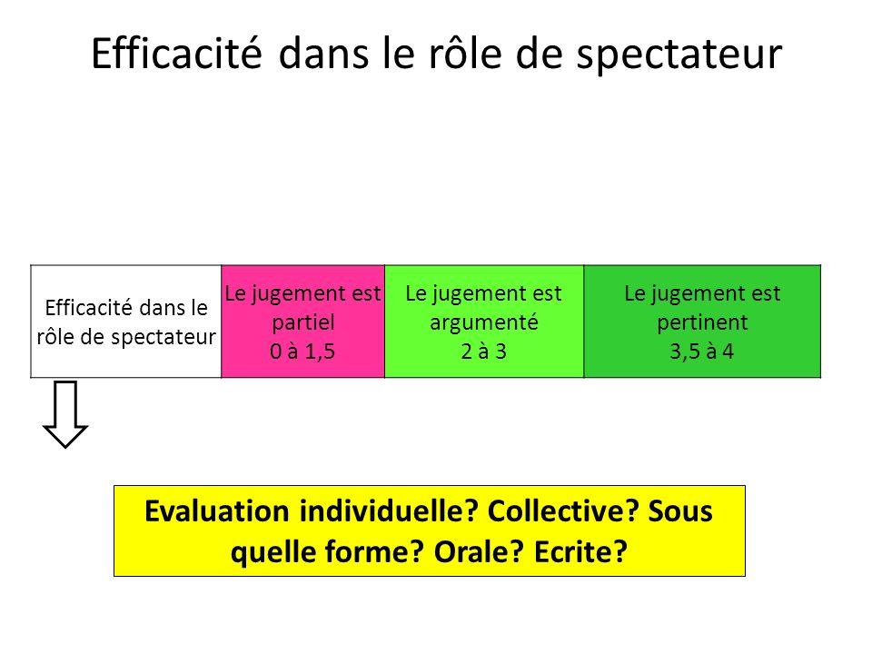 Efficacité dans le rôle de spectateur Le jugement est partiel 0 à 1,5 Le jugement est argumenté 2 à 3 Le jugement est pertinent 3,5 à 4 Evaluation ind