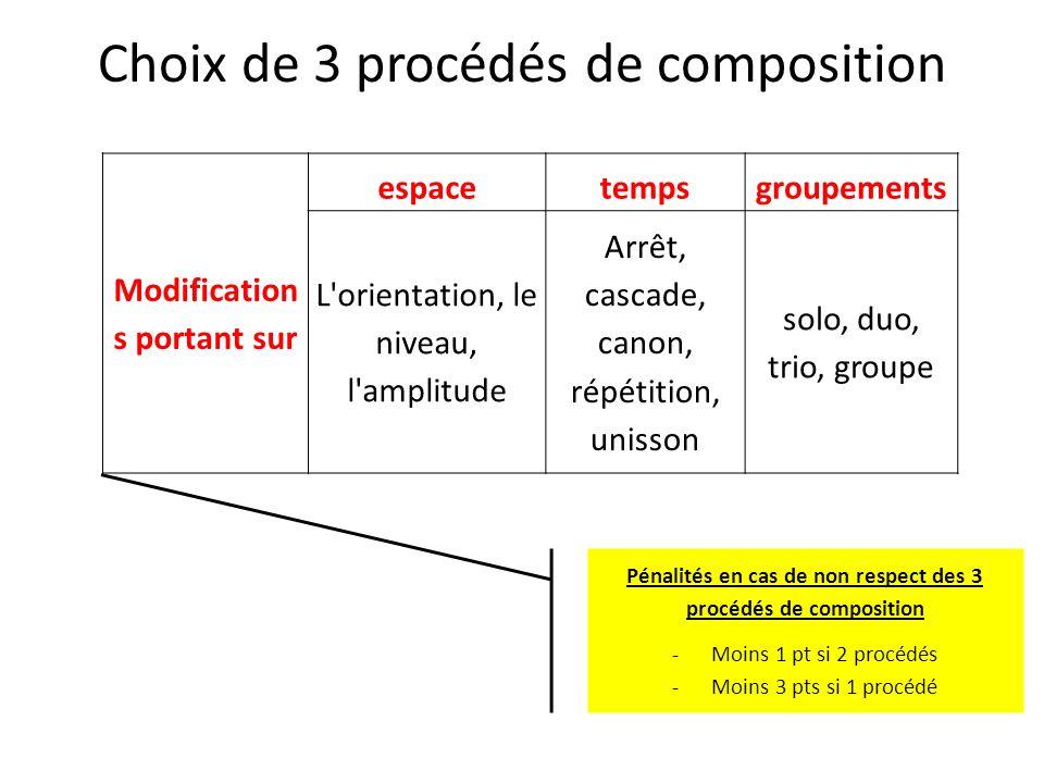 Choix de 3 procédés de composition Modification s portant sur espacetempsgroupements L'orientation, le niveau, l'amplitude Arrêt, cascade, canon, répé