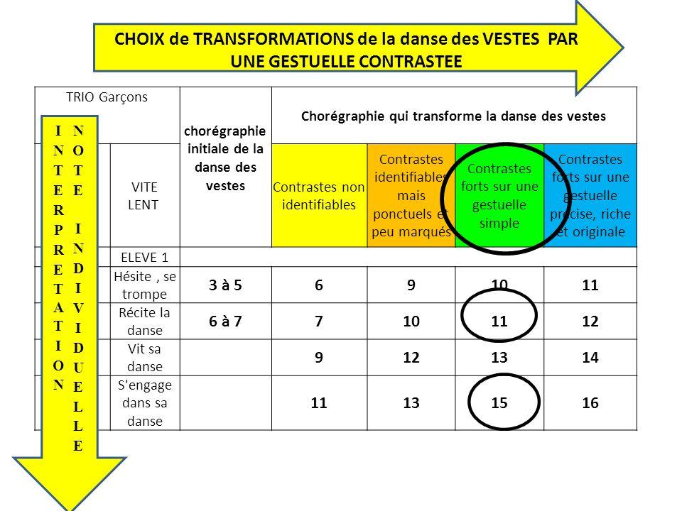 TRIO Garçons chorégraphie initiale de la danse des vestes Chorégraphie qui transforme la danse des vestes VITE LENT Contrastes non identifiables Contr