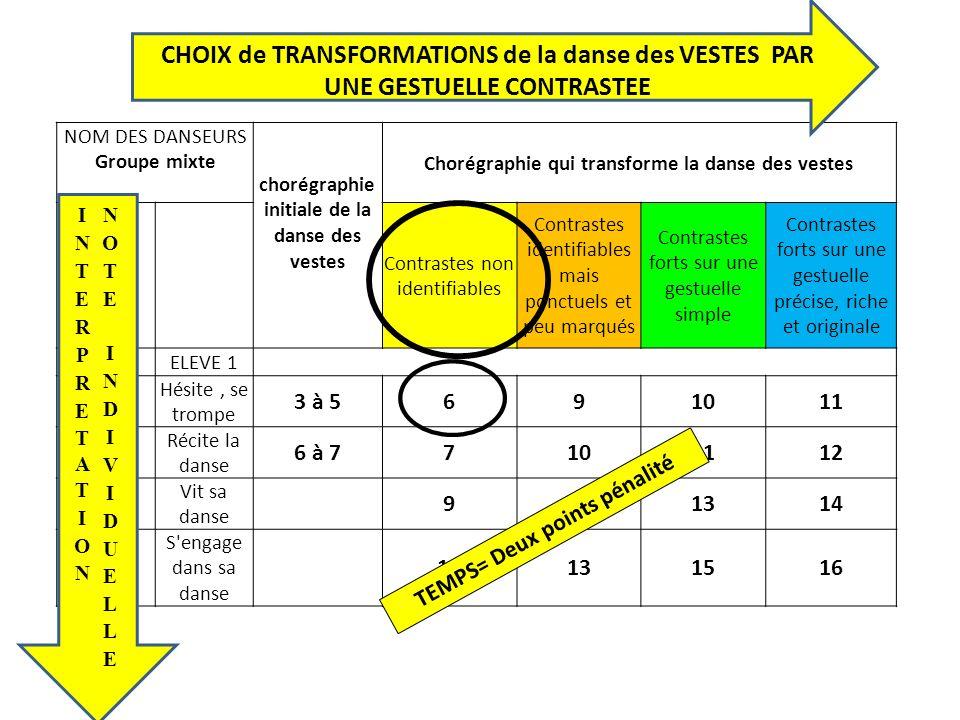 NOM DES DANSEURS Groupe mixte chorégraphie initiale de la danse des vestes Chorégraphie qui transforme la danse des vestes Contrastes non identifiable