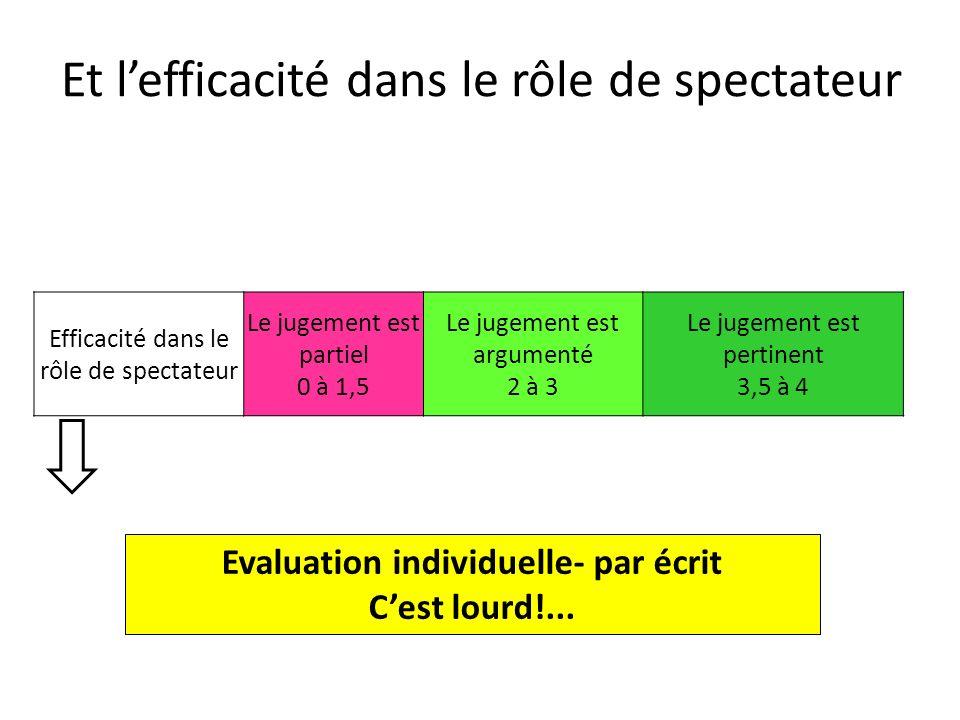 Et lefficacité dans le rôle de spectateur Efficacité dans le rôle de spectateur Le jugement est partiel 0 à 1,5 Le jugement est argumenté 2 à 3 Le jug