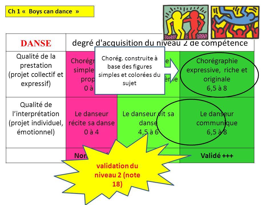 DANSE degré d'acquisition du niveau 2 de compétence Qualité de la prestation (projet collectif et expressif) Chorégraphie simple sans propos 0 à 4 Cho