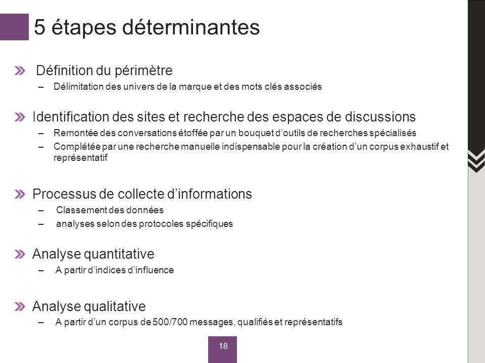 5 étapes déterminantes Définition du périmètre –Délimitation des univers de la marque et des mots clés associés Identification des sites et recherche