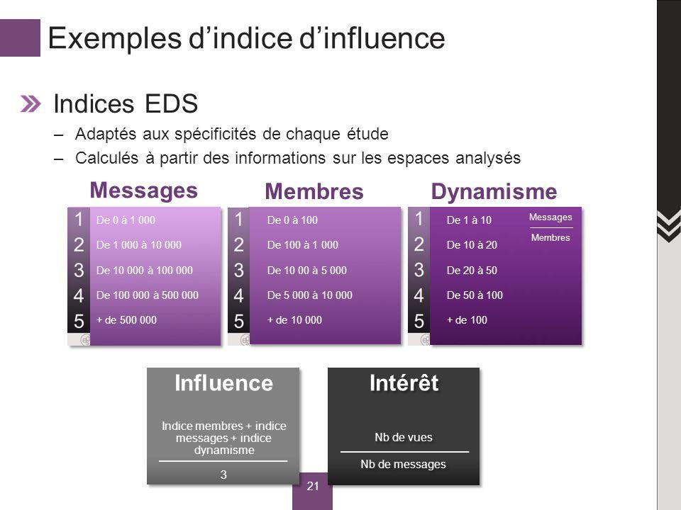 Exemples dindice dinfluence Indices EDS –Adaptés aux spécificités de chaque étude –Calculés à partir des informations sur les espaces analysés 21 De 0 à 1 000 De 1 000 à 10 000 De 10 000 à 100 000 De 100 000 à 500 000 + de 500 000 Membres De 0 à 100 De 100 à 1 000 De 10 00 à 5 000 De 5 000 à 10 000 + de 10 000 Dynamisme De 1 à 10 De 10 à 20 De 20 à 50 De 50 à 100 + de 100 Intérêt Influence Indice membres + indice messages + indice dynamisme 3 Nb de vues Nb de messages Nb de vues Nb de messages Messages Membres Messages