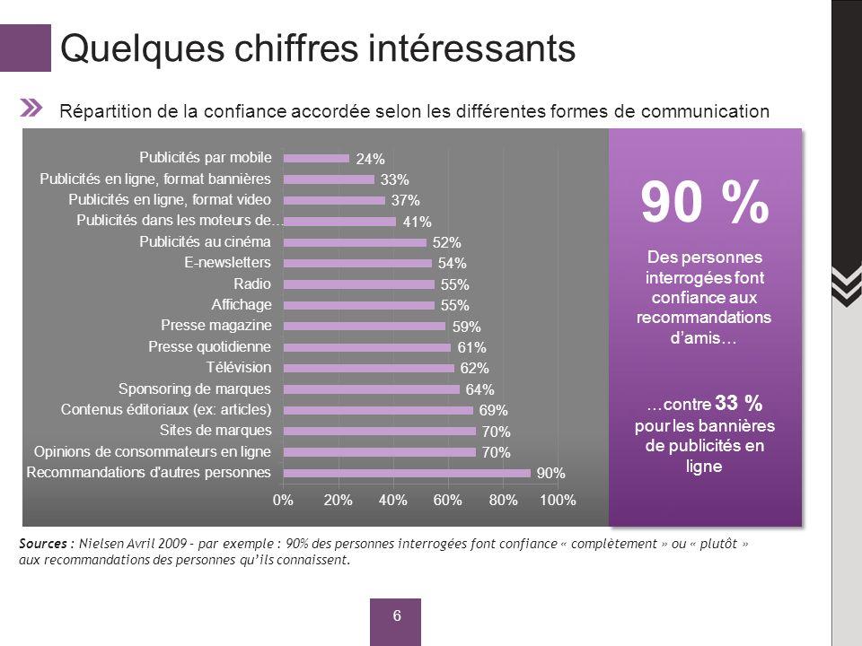 Quelques chiffres intéressants Répartition de la confiance accordée selon les différentes formes de communication 6 Sources : Nielsen Avril 2009 – par exemple : 90% des personnes interrogées font confiance « complètement » ou « plutôt » aux recommandations des personnes quils connaissent.