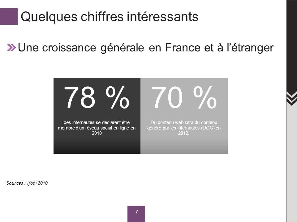 Quelques chiffres intéressants Une croissance générale en France et à létranger 7 des internautes se déclarent être membre dun réseau social en ligne en 2010 78 % Du contenu web sera du contenu généré par les internautes (UGC) en 2012.