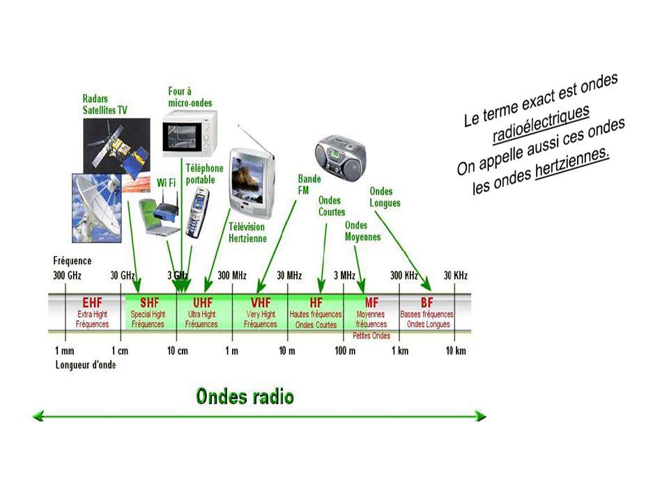 Détecteurs dondes : Loeil, une antenne, un capteur CCD sont des détecteurs dondes lumineuses Il existe de nombreux détecteurs dondes et de particules.