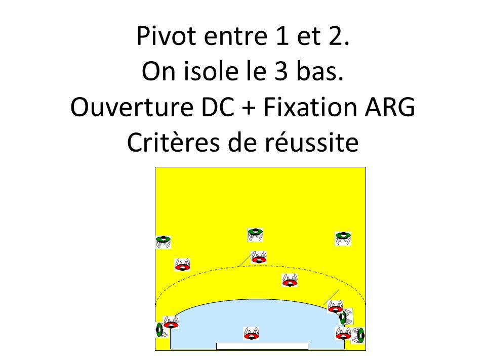 Pivot entre 1 et 2. On isole le 3 bas. Ouverture DC + Fixation ARG Critères de réussite