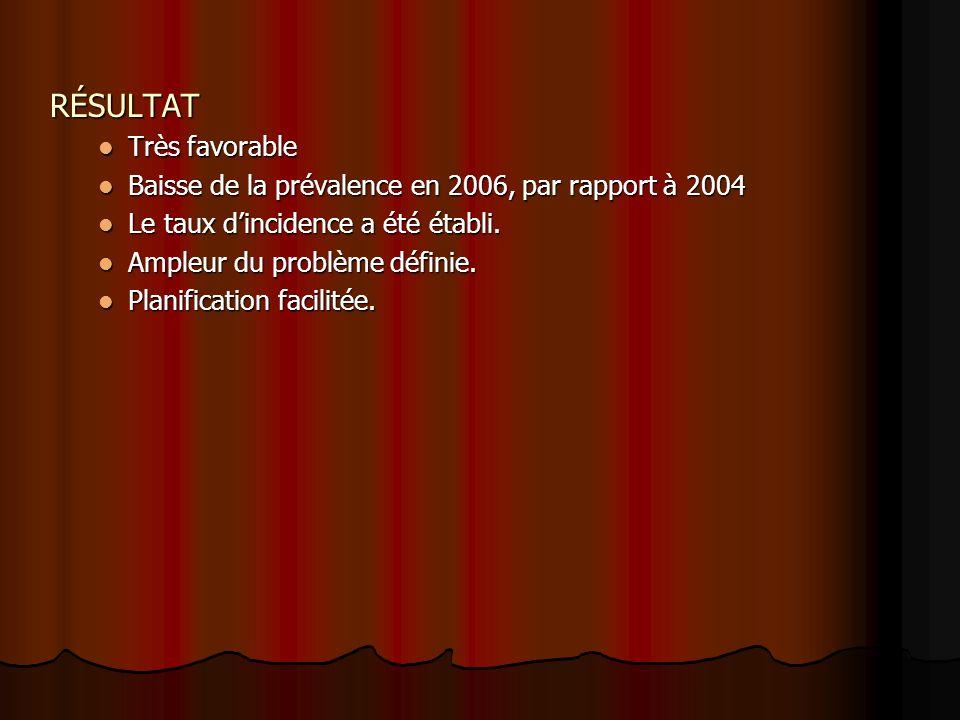 RÉSULTAT Très favorable Très favorable Baisse de la prévalence en 2006, par rapport à 2004 Baisse de la prévalence en 2006, par rapport à 2004 Le taux dincidence a été établi.