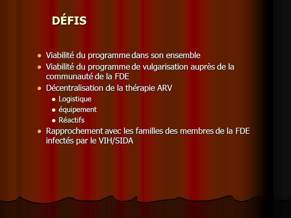 DÉFIS Viabilité du programme dans son ensemble Viabilité du programme dans son ensemble Viabilité du programme de vulgarisation auprès de la communauté de la FDE Viabilité du programme de vulgarisation auprès de la communauté de la FDE Décentralisation de la thérapie ARV Décentralisation de la thérapie ARV Logistique Logistique équipement équipement Réactifs Réactifs Rapprochement avec les familles des membres de la FDE infectés par le VIH/SIDA Rapprochement avec les familles des membres de la FDE infectés par le VIH/SIDA