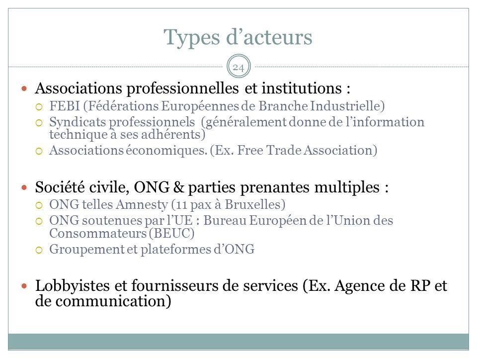 Types dacteurs Associations professionnelles et institutions : FEBI (Fédérations Européennes de Branche Industrielle) Syndicats professionnels (généralement donne de linformation technique à ses adhérents) Associations économiques.