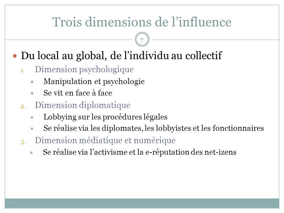 Trois dimensions de linfluence Du local au global, de lindividu au collectif 1.