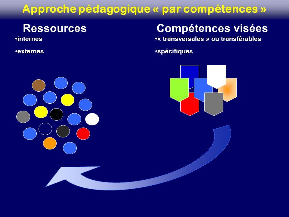 Ressources internes externes Approche pédagogique « par compétences » Compétences visées « transversales » ou transférables spécifiques