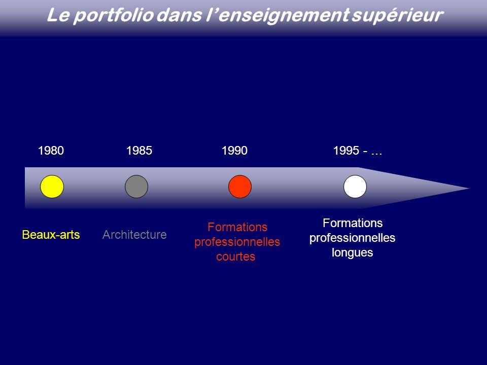 1980198519901995 - … Beaux-artsArchitecture Formations professionnelles courtes Formations professionnelles longues Le portfolio dans lenseignement su