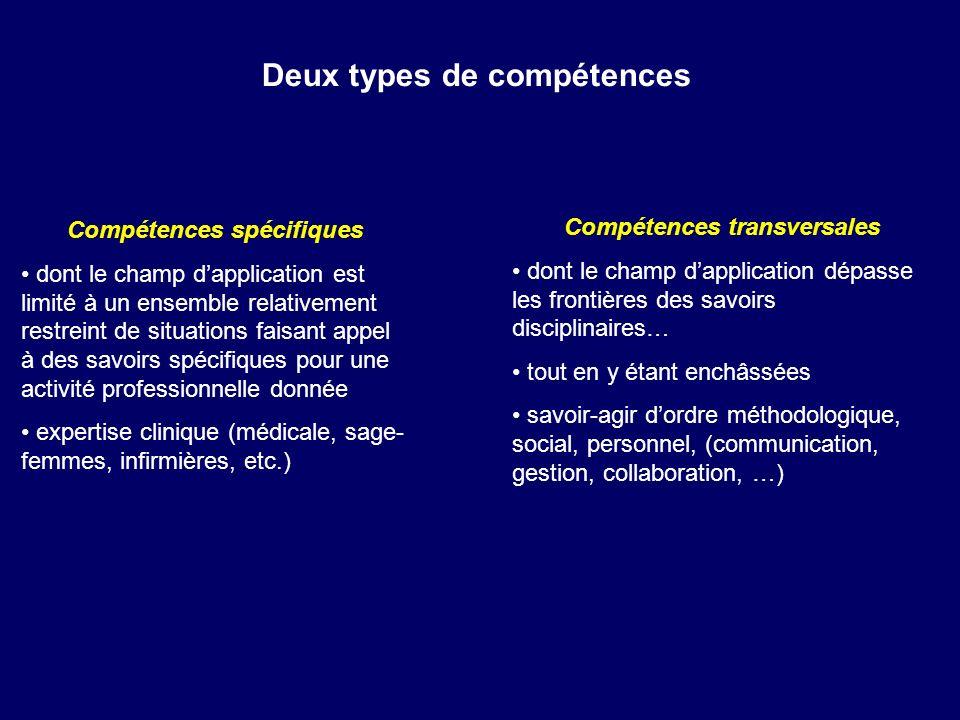 Deux types de compétences Compétences spécifiques dont le champ dapplication est limité à un ensemble relativement restreint de situations faisant app