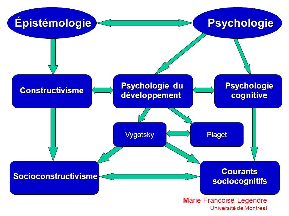 Épistémologie Socioconstructivisme Piaget Psychologie Psychologie du développement Constructivisme Courants sociocognitifs Vygotsky Psychologie cognit