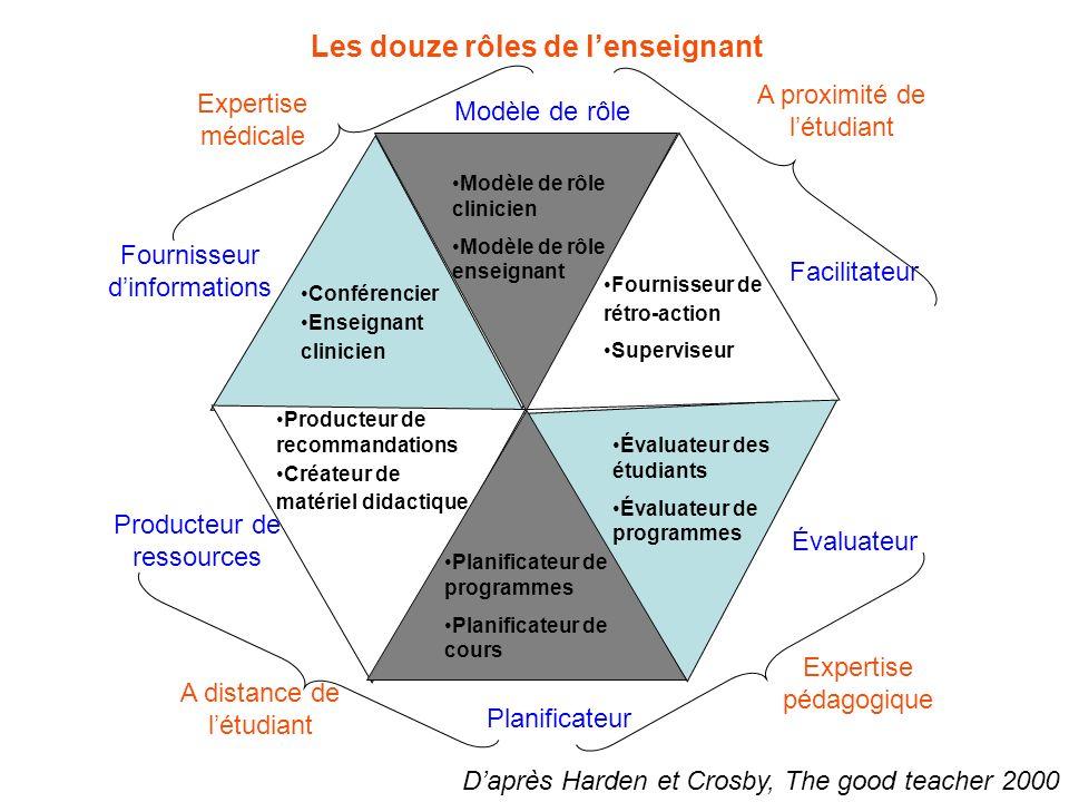 Les douze rôles de lenseignant Modèle de rôle Planificateur Évaluateur Facilitateur Producteur de ressources Fournisseur dinformations Évaluateur des