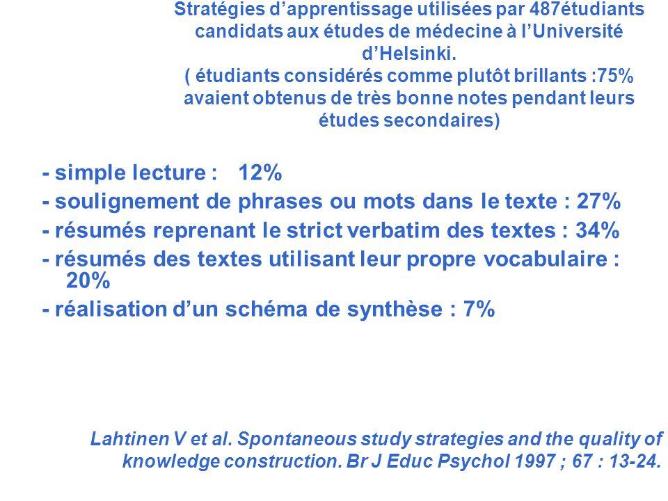Stratégies dapprentissage utilisées par 487étudiants candidats aux études de médecine à lUniversité dHelsinki. ( étudiants considérés comme plutôt bri