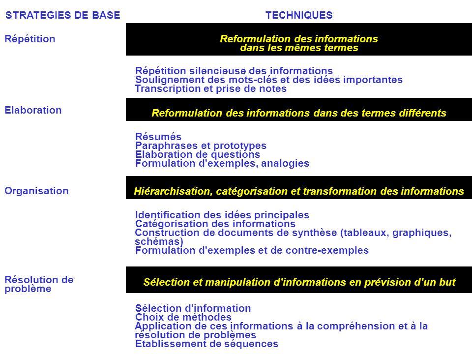 STRATEGIES DE BASETECHNIQUES Répétition Elaboration Organisation Résolution de problème Reformulation des informations dans les mêmes termes Répétitio