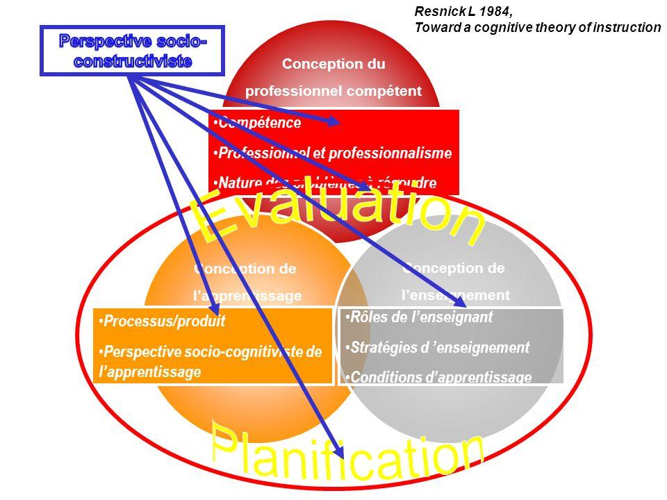 Conception du professionnel compétent Conception de lenseignement Conception de lapprentissage Compétence Professionnel et professionnalisme Nature de
