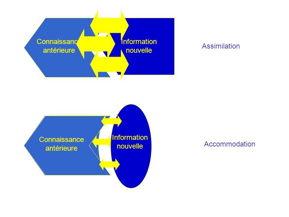 Connaissance antérieure Information nouvelle Assimilation Accommodation Connaissance antérieure Information nouvelle