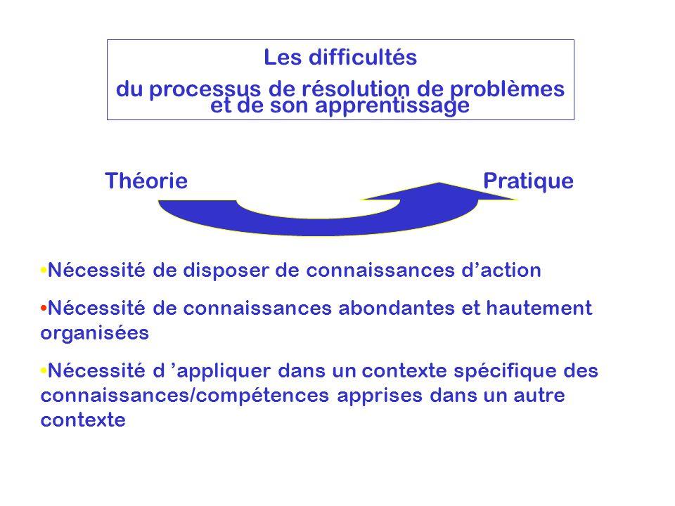 Les difficultés du processus de résolution de problèmes et de son apprentissage ThéoriePratique Nécessité de disposer de connaissances daction Nécessi