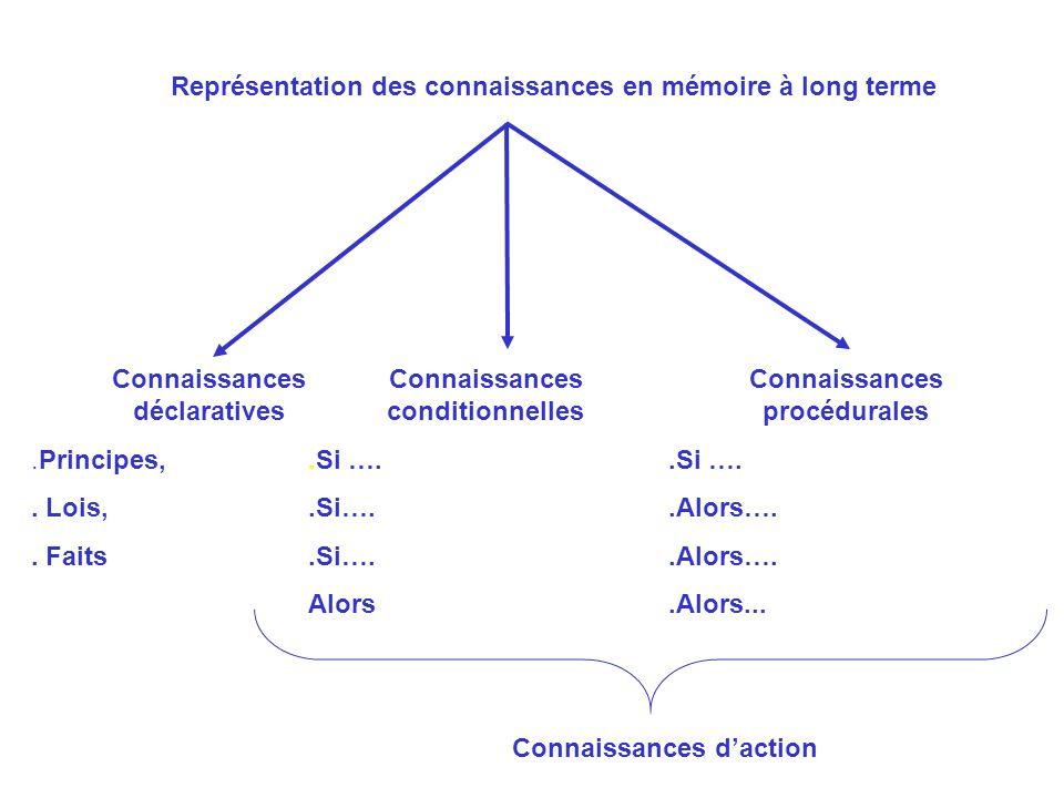 Représentation des connaissances en mémoire à long terme Connaissances déclaratives.Principes,. Lois,. Faits Connaissances conditionnelles.Si …. Alors