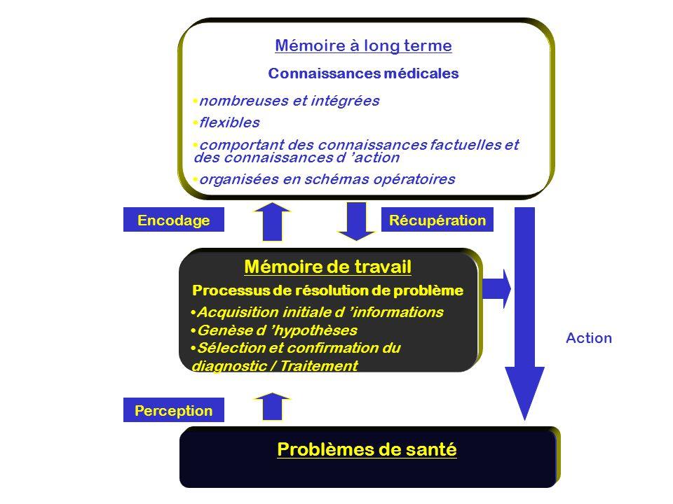 Mémoire à long terme Connaissances médicales nombreuses et intégrées flexibles comportant des connaissances factuelles et des connaissances d action o