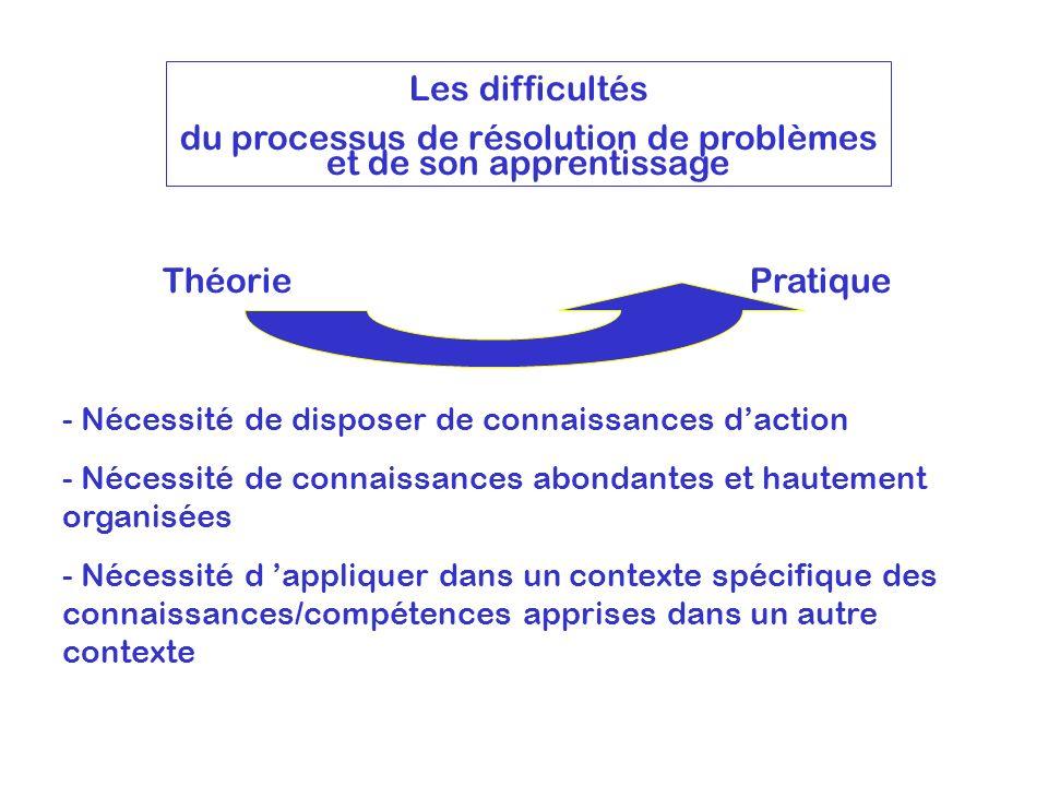 Les difficultés du processus de résolution de problèmes et de son apprentissage ThéoriePratique - Nécessité de disposer de connaissances daction - Néc