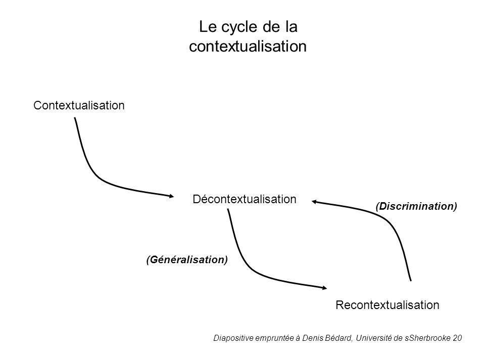 Le cycle de la contextualisation (Discrimination) Contextualisation Décontextualisation Recontextualisation (Généralisation) Diapositive empruntée à D