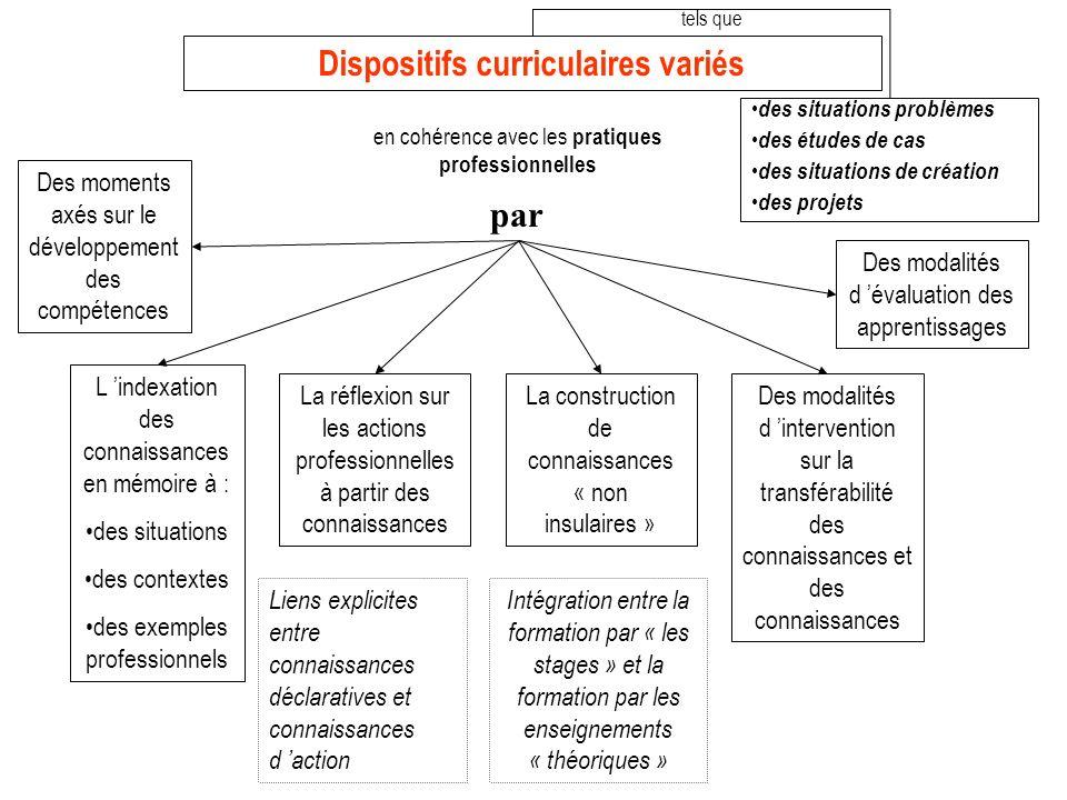 Dispositifs curriculaires variés en cohérence avec les pratiques professionnelles des situations problèmes des études de cas des situations de créatio