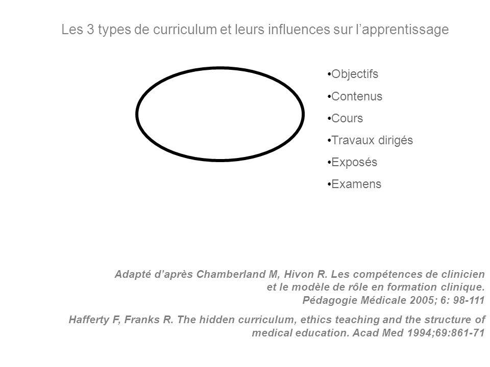 Adapté daprès Chamberland M, Hivon R. Les compétences de clinicien et le modèle de rôle en formation clinique. Pédagogie Médicale 2005; 6: 98-111 Haff
