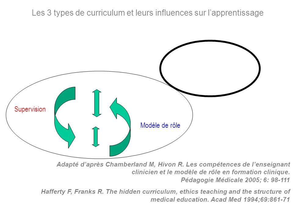 Adapté daprès Chamberland M, Hivon R. Les compétences de lenseignant clinicien et le modèle de rôle en formation clinique. Pédagogie Médicale 2005; 6: