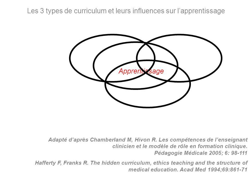 Apprentissage Adapté daprès Chamberland M, Hivon R. Les compétences de lenseignant clinicien et le modèle de rôle en formation clinique. Pédagogie Méd