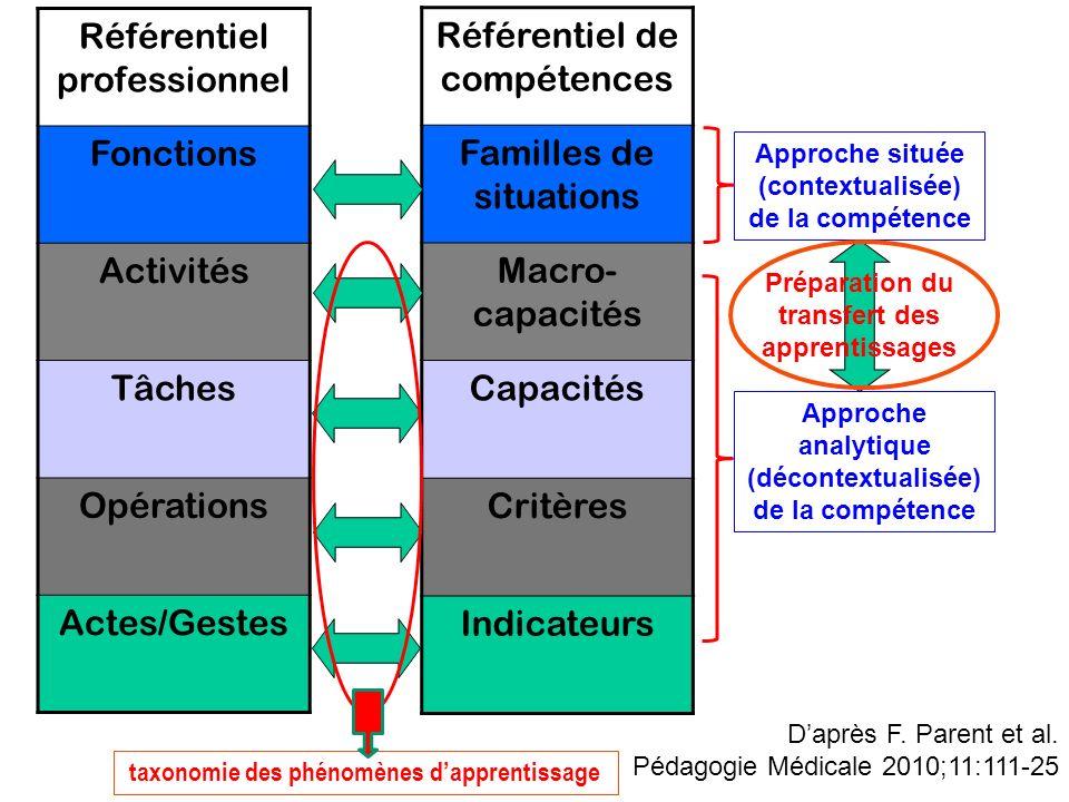 Référentiel professionnel Fonctions Activités Tâches Opérations Actes/Gestes Référentiel de compétences Familles de situations Macro- capacités Capaci