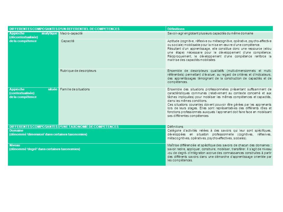 DIFFERENTES COMPOSANTES DUN REFERENTIEL DE COMPETENCESDéfinitions Approche analytique (décontextualisée) de la compétence Macro-capacité Savoir-agir e