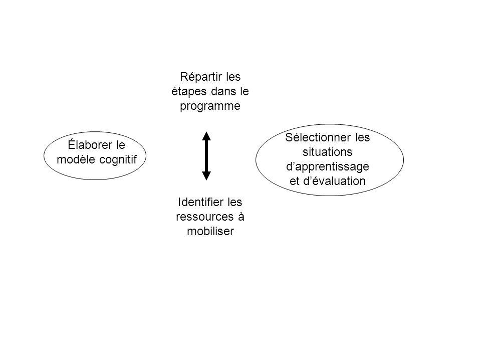Élaborer le modèle cognitif Répartir les étapes dans le programme Identifier les ressources à mobiliser Sélectionner les situations dapprentissage et