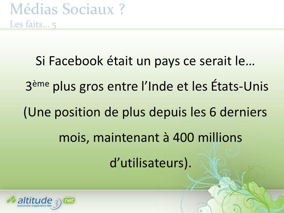 Médias Sociaux ? Les faits… 5 Si Facebook était un pays ce serait le… 3 ème plus gros entre lInde et les États-Unis (Une position de plus depuis les 6