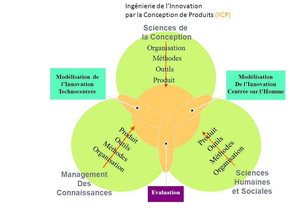Ingénierie de lInnovation par la Conception de Produits (IICP) Sciences de la Conception Management Des Connaissances Sciences Humaines et Sociales Mo