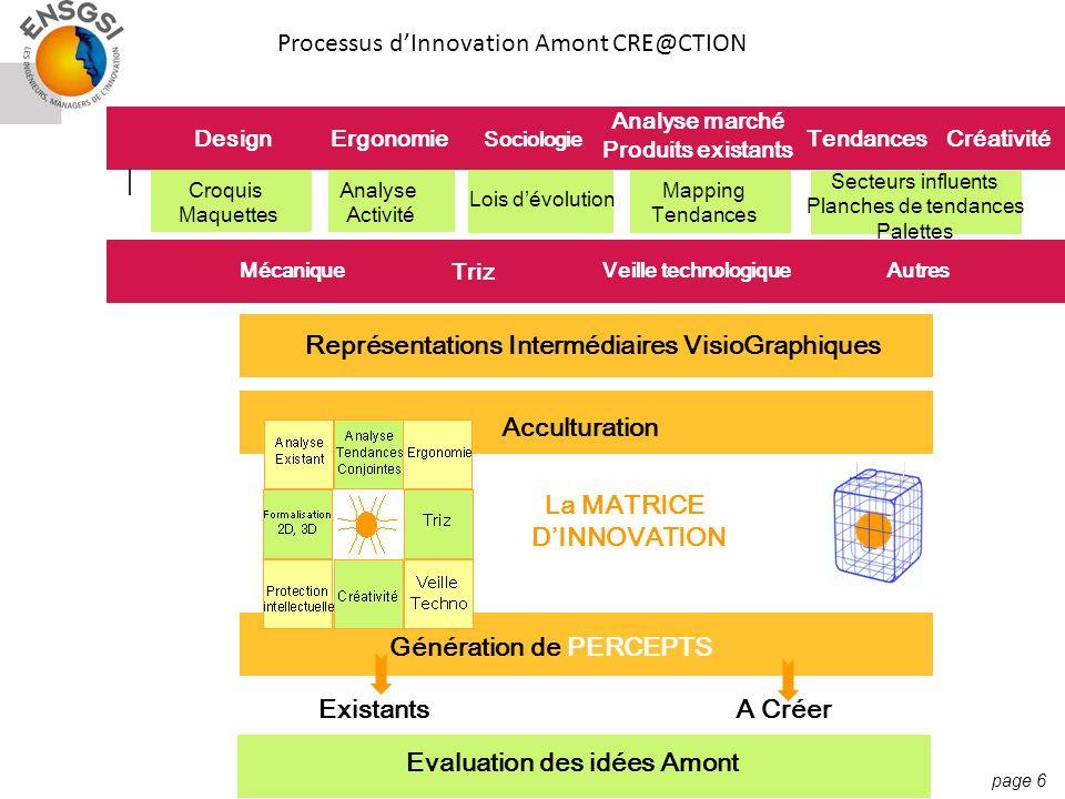 page 6 Processus dInnovation Amont CRE@CTION Croquis Maquettes DesignErgonomie Triz Analyse marché Produits existants TendancesCréativité Analyse Acti