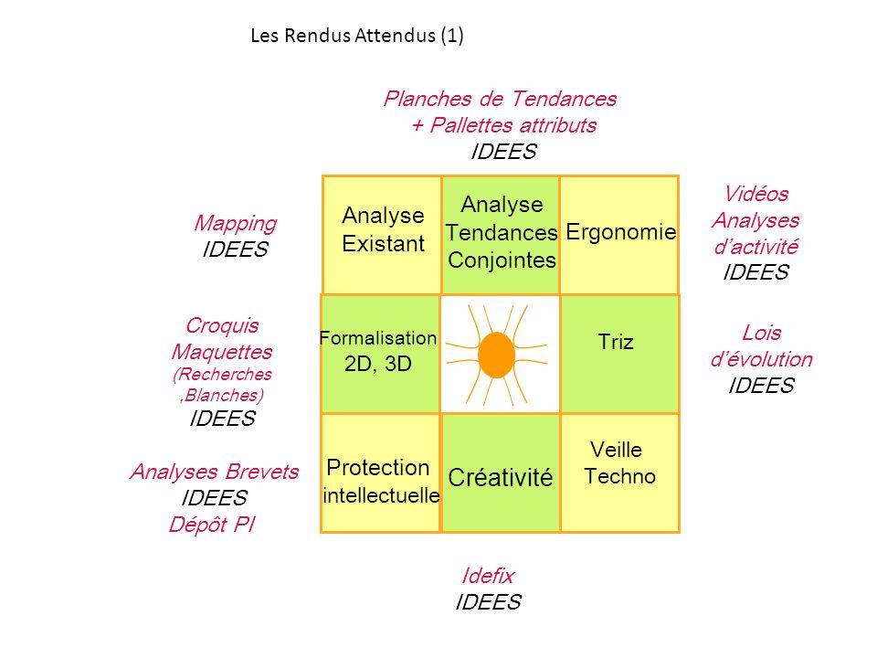 Les Rendus Attendus (1) Lois dévolution IDEES Idefix IDEES Planches de Tendances + Pallettes attributs IDEES Vidéos Analyses dactivité IDEES Analyses