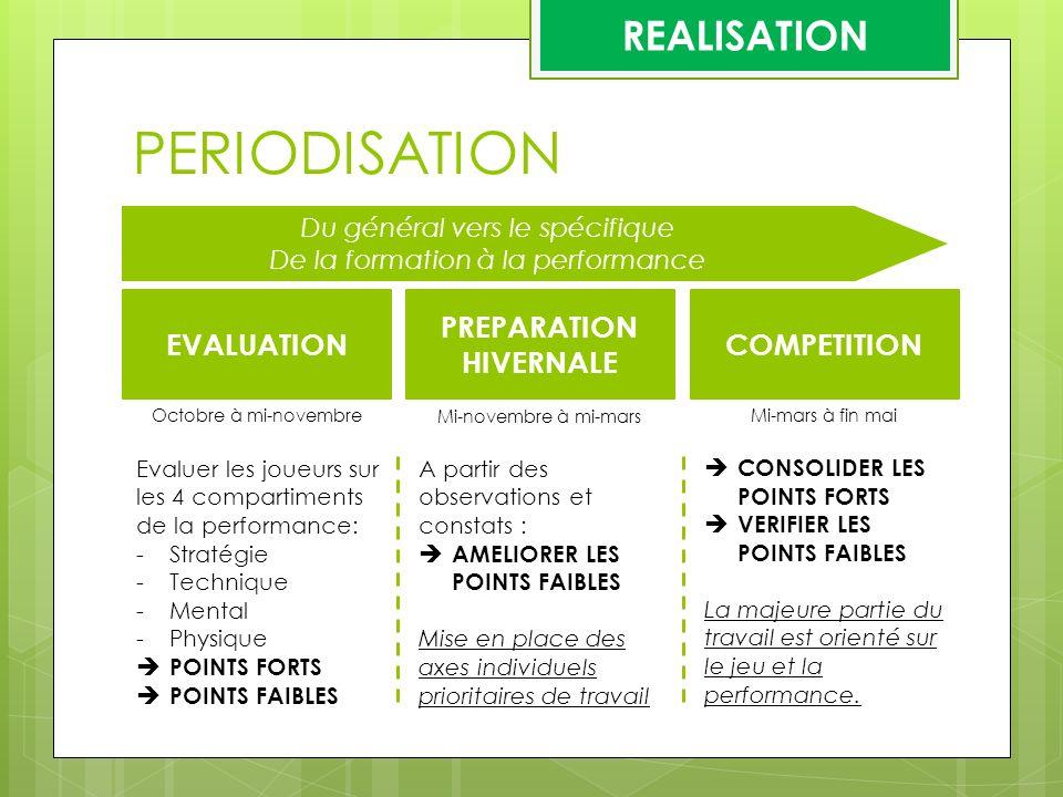 PERIODISATION REALISATION EVALUATION PREPARATION HIVERNALE COMPETITION Octobre à mi-novembre Mi-novembre à mi-mars Mi-mars à fin mai Du général vers l