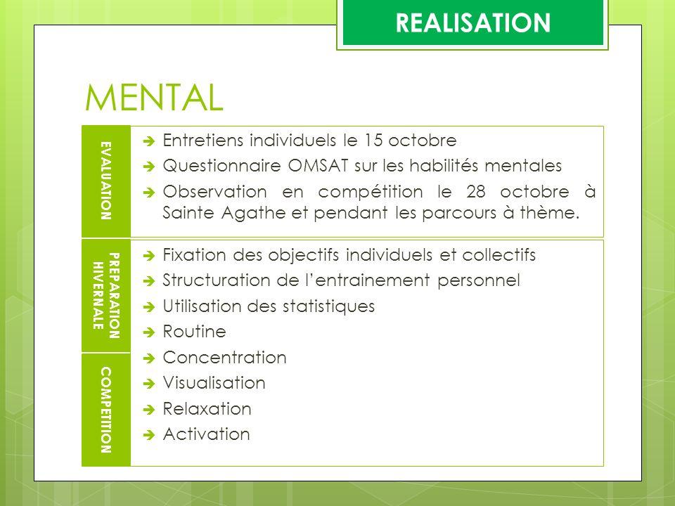 MENTAL REALISATION Entretiens individuels le 15 octobre Questionnaire OMSAT sur les habilités mentales Observation en compétition le 28 octobre à Sain